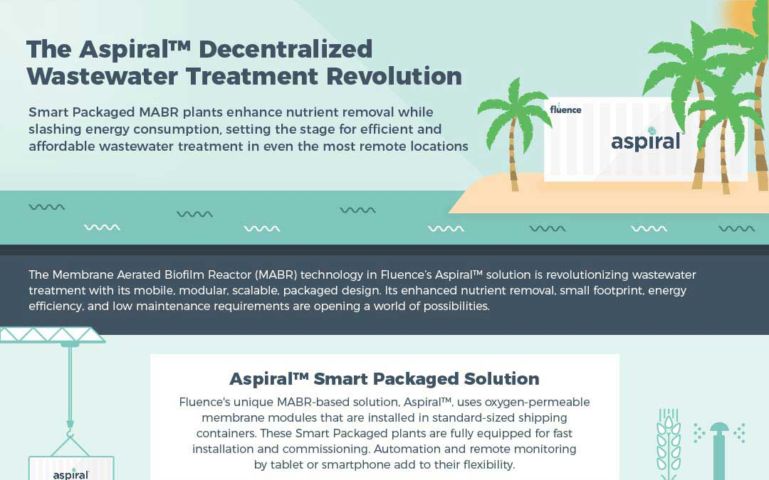 Infographic: The Aspiral™ Decentralized Wastewater Treatment Revolution