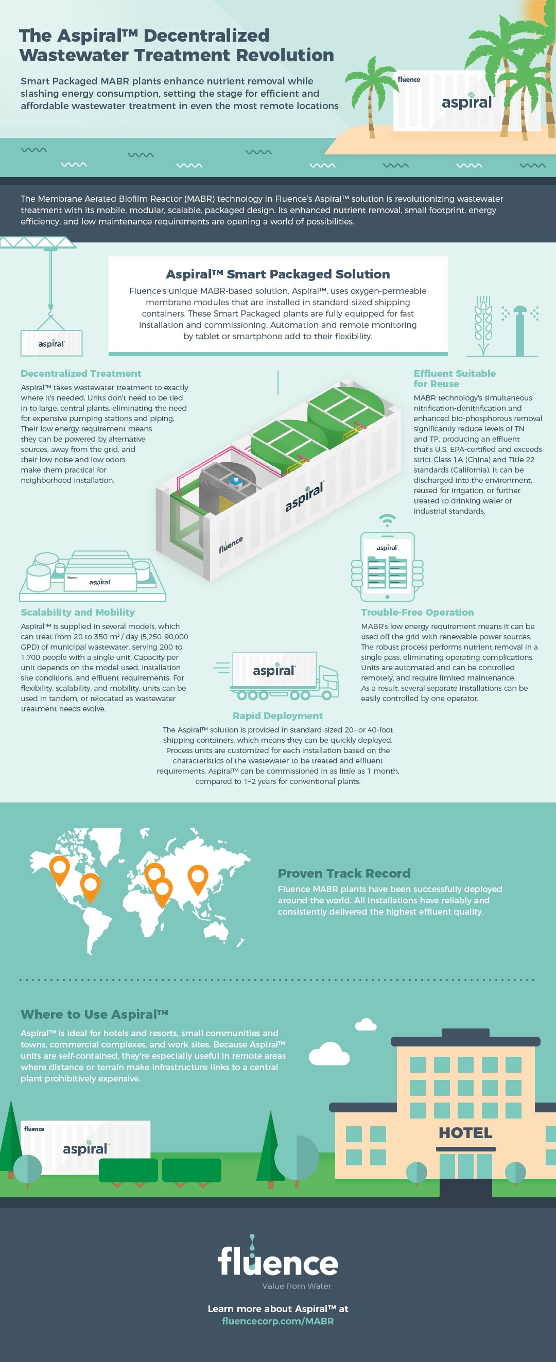 Aspiral Decentralized Wastewater Treatment Infographic