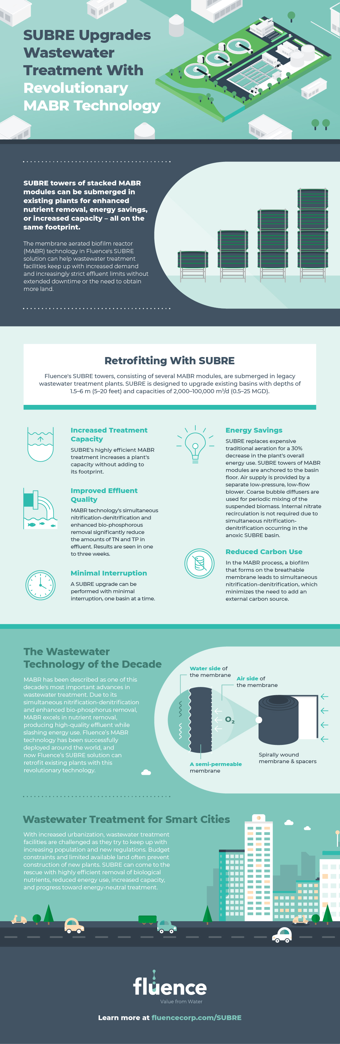 SUBRE MABR Wastewater Treatment Infographic