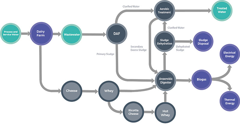WtE Treatment Process for Dairy Processing