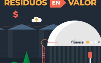 Infografía de Conversión de Residuos en Energía: Convertir los Residuos en Valor